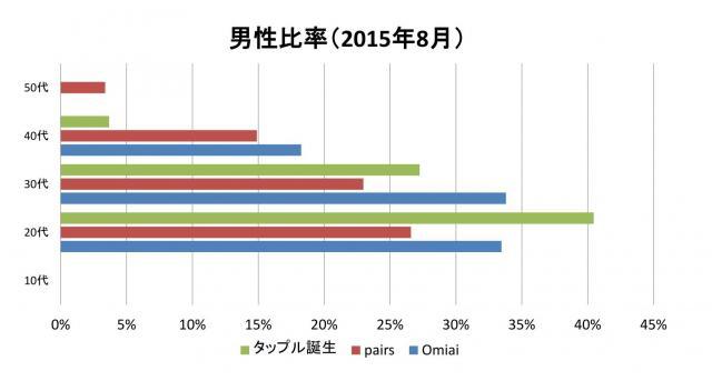 お見合いアプリの男性比率(数値は2015年8月のもの)