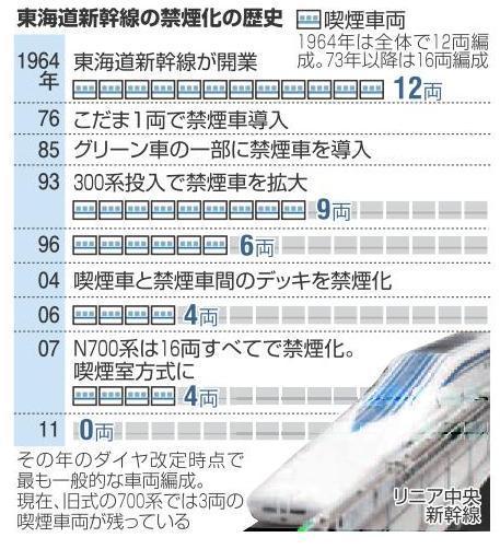 東海道新幹線、禁煙化の歴史