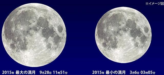 今年最大となる満月「スーパームーン」(左)と今年最小だった満月=国立天文台・天文情報センター提供のイメージ図