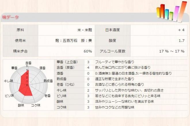 辻村酒店のホームページでは、「メガネ専用」の味をグラフ化している