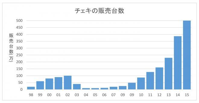 チェキの販売台数の推移。縦軸は販売台数(単位は万台)、横軸は年度(2015年度の台数は見込み)