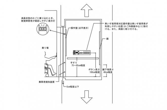 「東京都福祉のまちづくり条例」の条例施設整備マニュアルに記されたエレベーターに関する記述