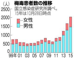 増加傾向にある国内の梅毒患者数