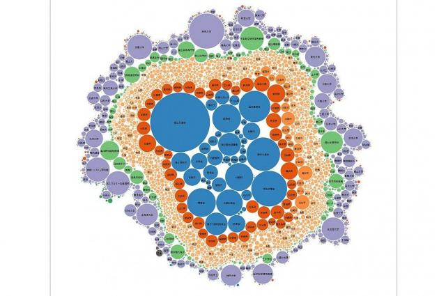 可視化された1万件のタイトル