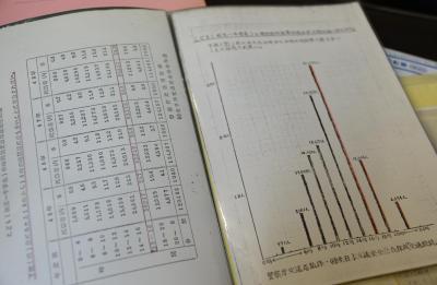 同社に残されている、鈴木さんが取り寄せたと思われる交通事故統計