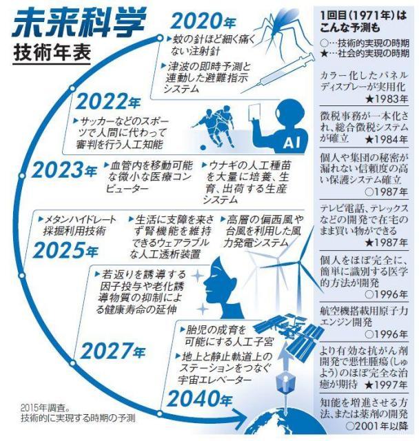 未来科学技術年表