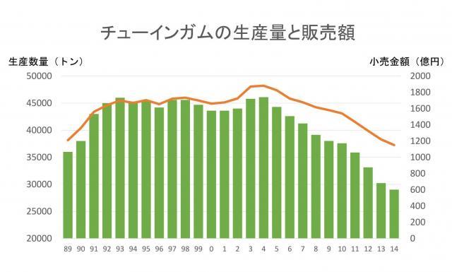 チューインガムの生産量と販売額のグラフ