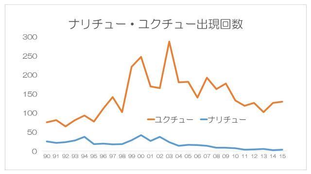 「ナリチュー・ユクチュー」出現回数の変化(日経テレコンの検索データを元に作成)