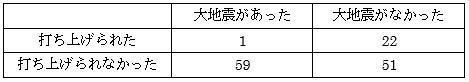 本城さん作成の4分割表