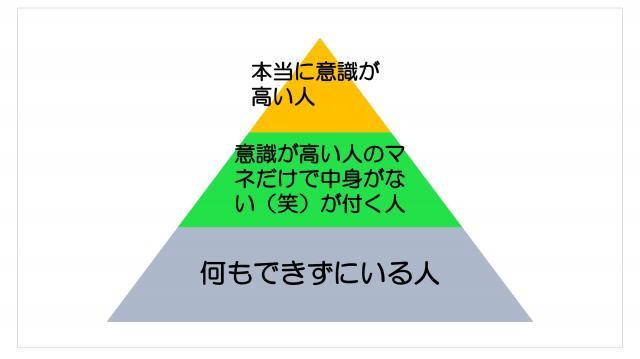 斉藤さんによる『意識の高い学生(笑)』批判の構図1「中身も成果もある本当に意識が高い人」2「意識が高い人をマネしているだけで中身がない『(笑)』が付く人」3「なにもできずにいる人」