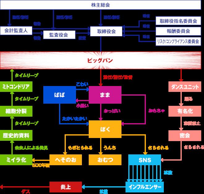 4月1日のために準備された、うその「組織図」