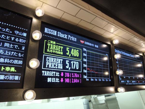 株価が表示された掲示番