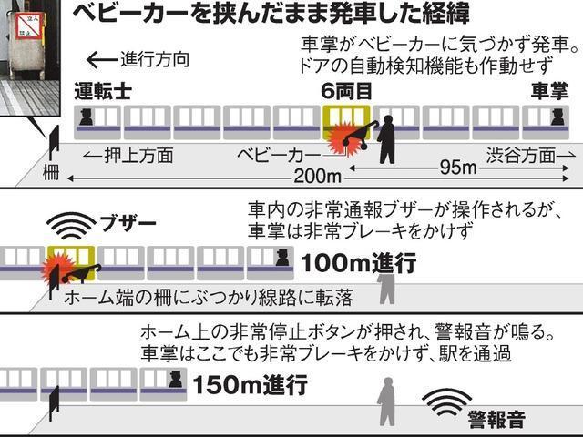 ベビーカー事故の図(車両とベビーカー)