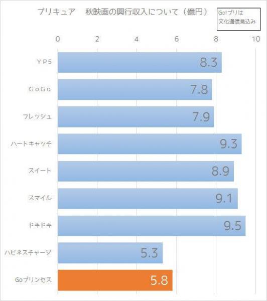 プリキュア 秋映画の興行収入について(億円)