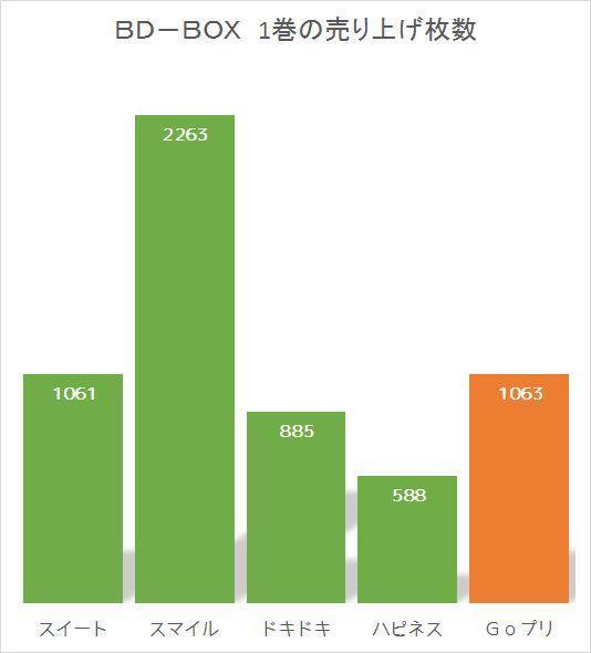 BD-BOX 1巻の売り上げ枚数