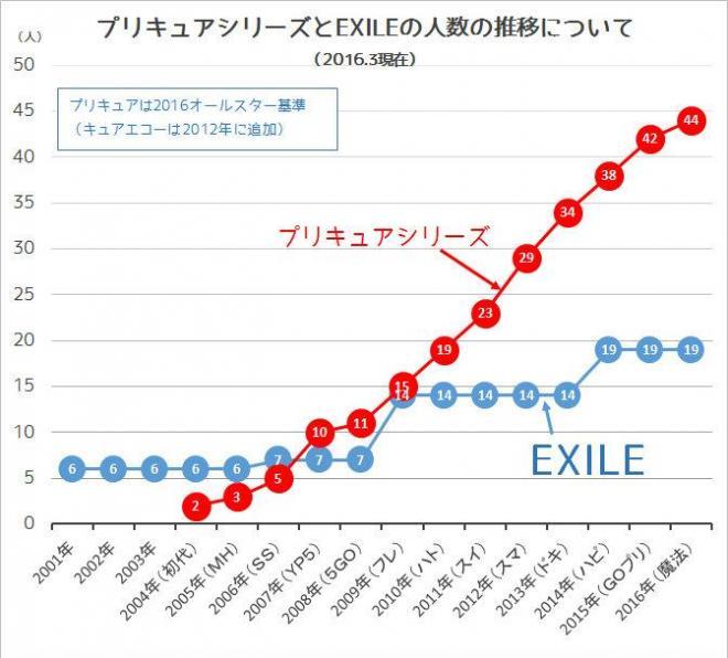 プリキュアシリーズとEXILEの人数の推移について