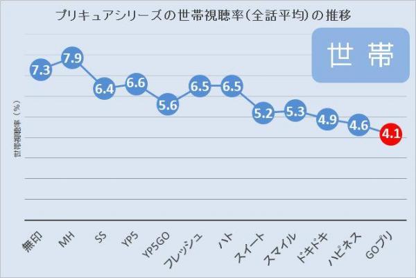 プリキュアシリーズの世帯視聴率(全話平均)の推移