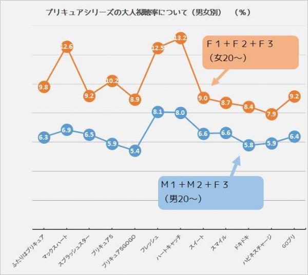 プリキュアシリーズの大人視聴率について(男女別)