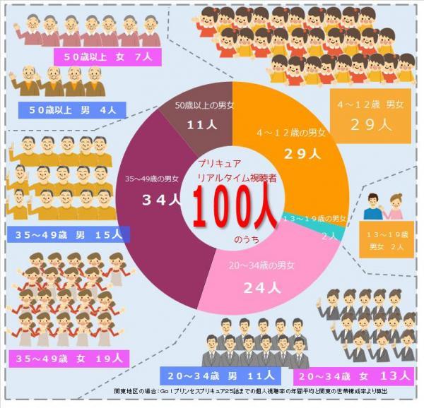「関東地区」でリアルタイムにプリキュアを観ている人100人の内訳