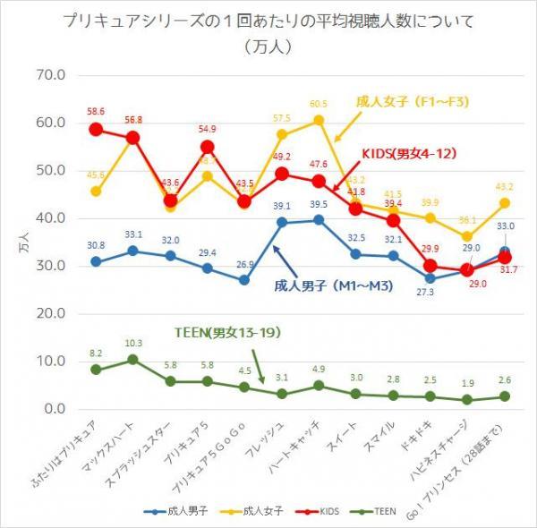 プリキュアシリーズ1回あたりの平均視聴人数