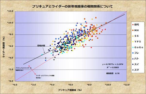 プリキュアとライダーの世帯視聴率の相関関係について