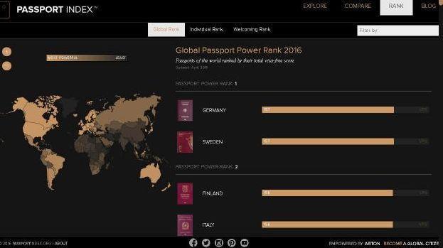 「Passport Index」のランキング画面