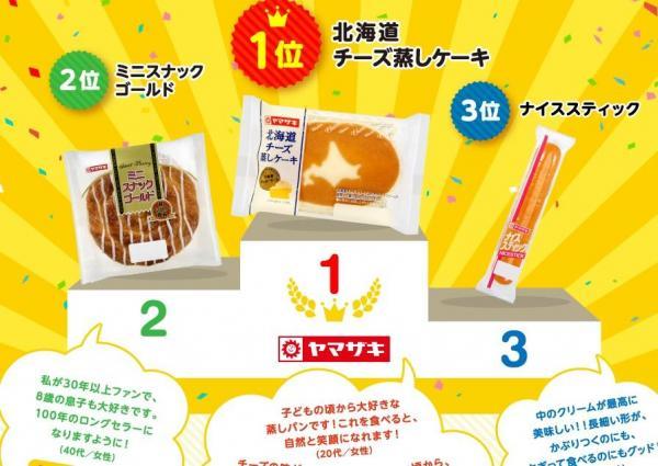 昨夏に実施した「ヤマザキ菓子パン人気投票」