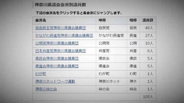 神奈川県議会のサイト。共産会派は6人で4番目の勢力に