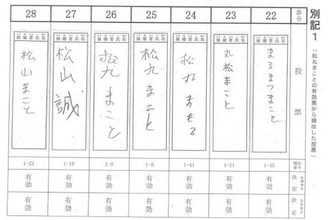 【写真2】ゴロゴロ出てきた書き間違えの票。でも全部、有効票