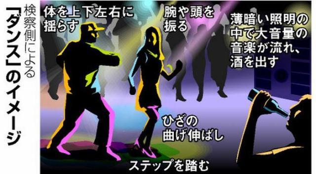 大阪地裁での訴訟のやり取りから作成した検察側による「ダンス」のイメージ