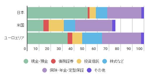 日本銀行 資金循環の日米欧比較 「家計の金融資産構成」
