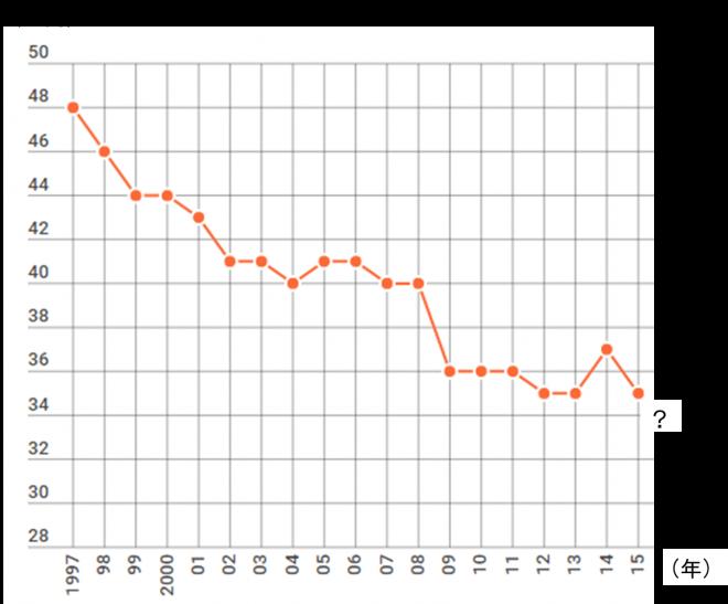 夏季賞与額の推移厚労省「毎月勤労統計調査」より (調査産業計・事業所規模5人以上・千円以下は切り捨て)