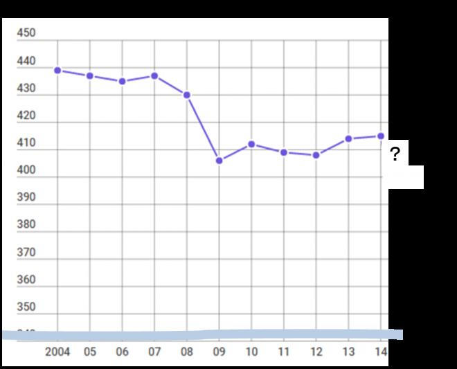平均給与の推移国税庁「民間給与実態統計調査」より