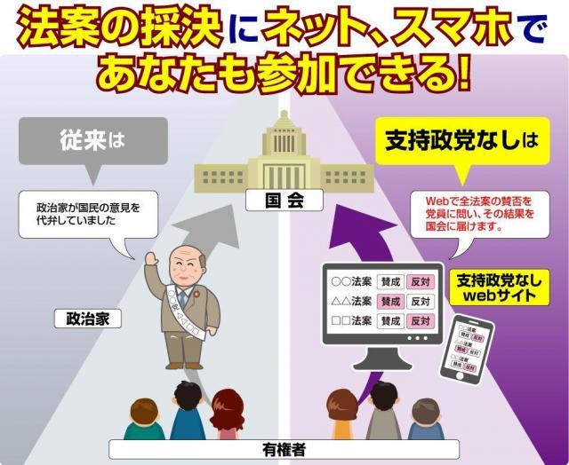 「支持政党なし」のサイトにのっている法案賛否のシステム