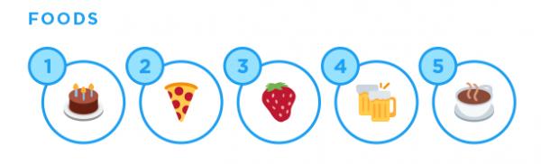 食べ物部門の絵文字ランキング