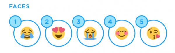 顔部門の絵文字ランキング。日本で一番人気は世界3位の「大泣き」