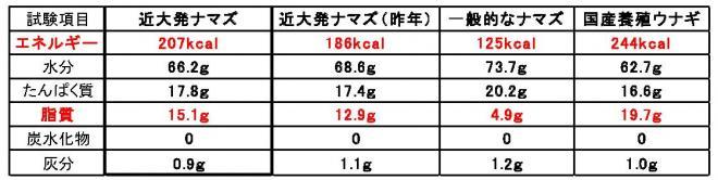 一般財団法人 日本冷凍食品検査協会の調査結果(100グラムあたり)