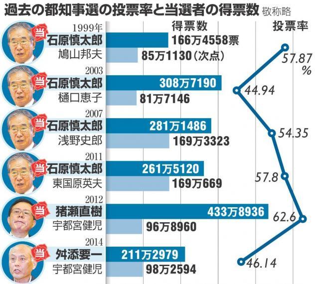 過去の都知事選の投票率と当選者の得票数