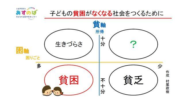 村尾さんが作成した生きづらさ・貧困・貧乏についての資料