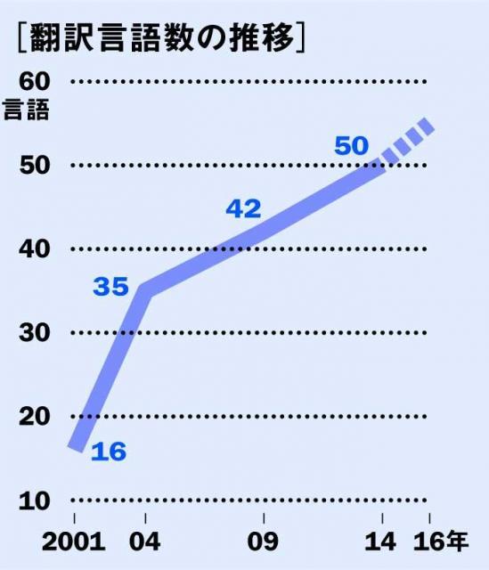 村上作品の翻訳言語数の推移