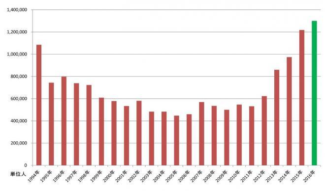空中庭園展望台の入場者推移のグラフ。昨年は過去最高の120万人、今年は130万人を超える勢い