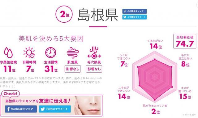 2位になった島根県のデータ。美肌偏差値は74.7