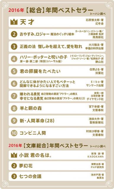 2016年の総合年間ベストセラー(トーハン調べ)