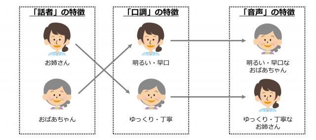 「しゃべり方の特徴」を選べる技術も登場している=NTTアイティ提供