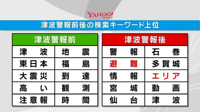 津波警報前後の検索キーワードの変化=KHB東日本放送提供