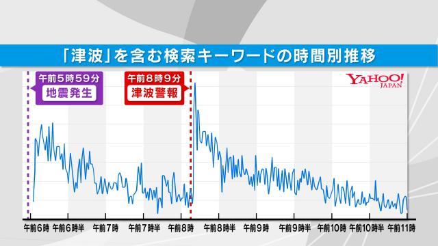 「津波」を含む検索キーワードの時間別推移=KHB東日本放送提供