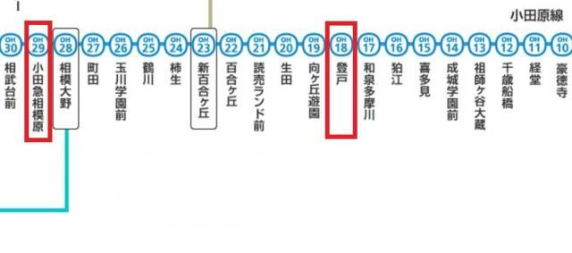 小田原線の路線図。赤く囲んだ駅でトラブルが発生した。