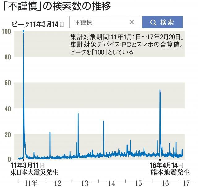 「不謹慎」の検索数の推移