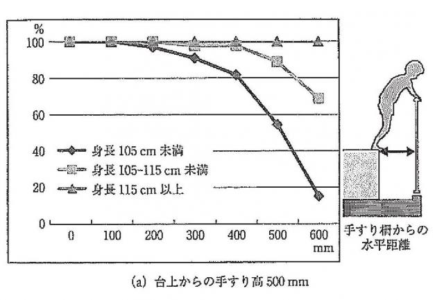 日本大学理工学部の八藤後猛教授(建築安全計画)による実験。柵と踏み台の水平距離(横軸)が広がるにつれて、身長が低い子どもは、柵を越えられる人数が減る(縦軸)が、乗り越えられる子どもも一部いる。このグラフは、台の上から柵の上までの高さが50センチの場合=「子ども計測ハンドブック」より