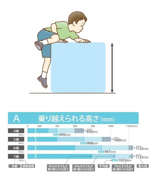 幼児がどれだけの高さを乗り越えられるかを試した実験結果=「子どものからだ図鑑 キッズデザイン実践のためのデータブック」より